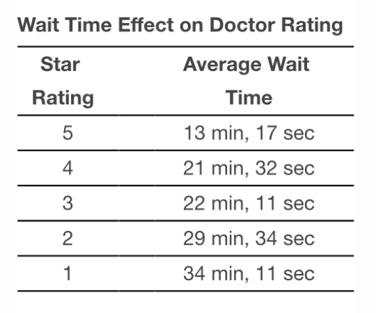 The Effect of Waiting Times on Doctor Ratings